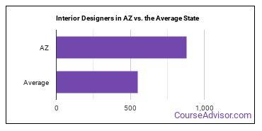 Interior Designers in AZ vs. the Average State