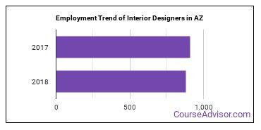 Interior Designers in AZ Employment Trend