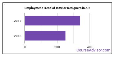 Interior Designers in AR Employment Trend