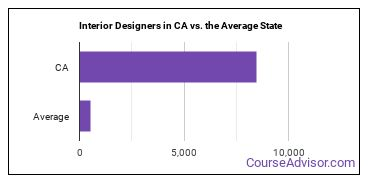 Interior Designers in CA vs. the Average State