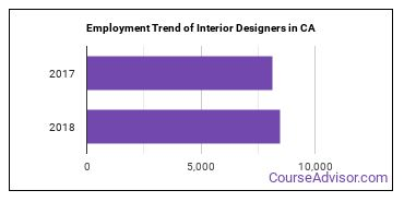 Interior Designers in CA Employment Trend