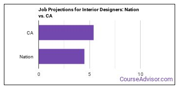 Job Projections for Interior Designers: Nation vs. CA