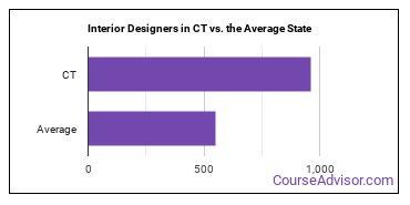 Interior Designers in CT vs. the Average State