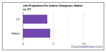 Job Projections for Interior Designers: Nation vs. CT