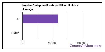 Interior Designers Earnings: DE vs. National Average