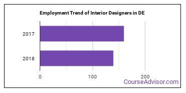 Interior Designers in DE Employment Trend