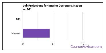Job Projections for Interior Designers: Nation vs. DE