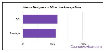 Interior Designers in DC vs. the Average State