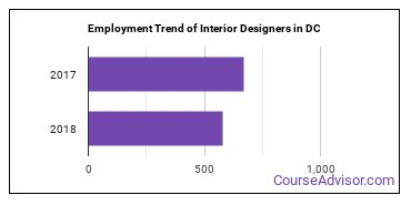 Interior Designers in DC Employment Trend