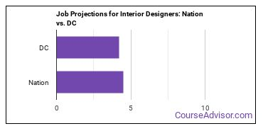 Job Projections for Interior Designers: Nation vs. DC