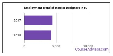 Interior Designers in FL Employment Trend