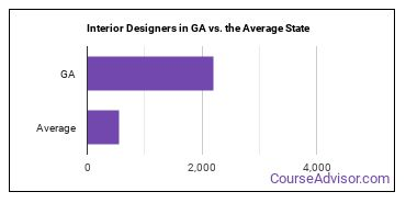 Interior Designers in GA vs. the Average State