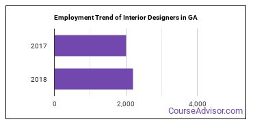 Interior Designers in GA Employment Trend