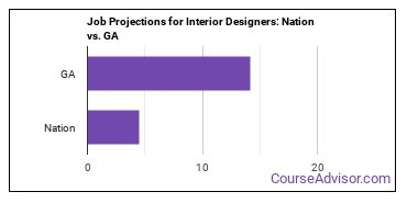 Job Projections for Interior Designers: Nation vs. GA