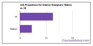 Job Projections for Interior Designers: Nation vs. HI