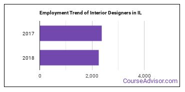 Interior Designers in IL Employment Trend