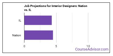 Job Projections for Interior Designers: Nation vs. IL