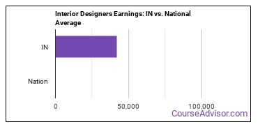 Interior Designers Earnings: IN vs. National Average