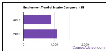 Interior Designers in IN Employment Trend