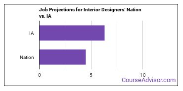 Job Projections for Interior Designers: Nation vs. IA