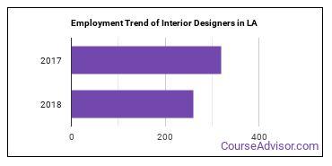 Interior Designers in LA Employment Trend