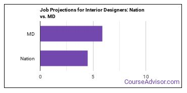 Job Projections for Interior Designers: Nation vs. MD