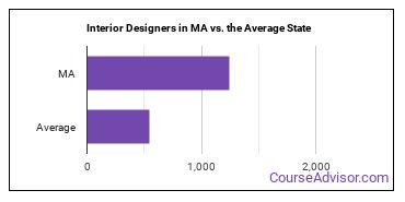 Interior Designers in MA vs. the Average State