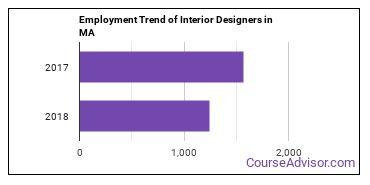 Interior Designers in MA Employment Trend