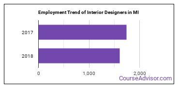 Interior Designers in MI Employment Trend