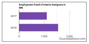 Interior Designers in MN Employment Trend