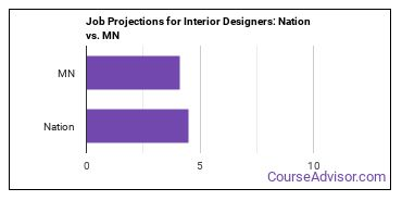 Job Projections for Interior Designers: Nation vs. MN