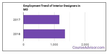 Interior Designers in MO Employment Trend