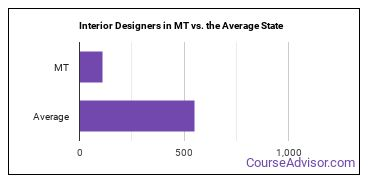 Interior Designers in MT vs. the Average State