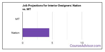 Job Projections for Interior Designers: Nation vs. MT