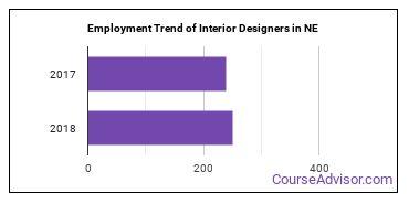Interior Designers in NE Employment Trend