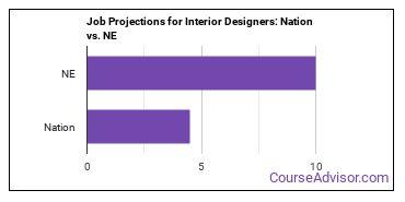 Job Projections for Interior Designers: Nation vs. NE