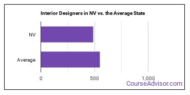 Interior Designers in NV vs. the Average State