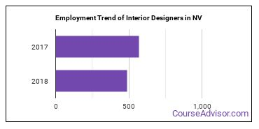 Interior Designers in NV Employment Trend