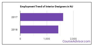 Interior Designers in NJ Employment Trend