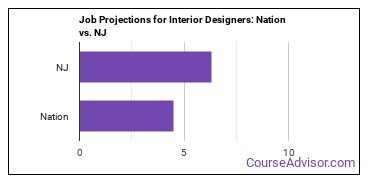 Job Projections for Interior Designers: Nation vs. NJ