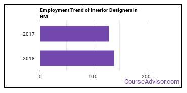 Interior Designers in NM Employment Trend