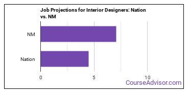 Job Projections for Interior Designers: Nation vs. NM