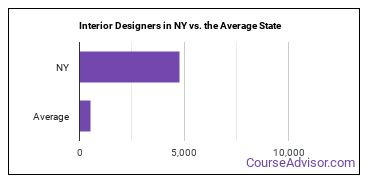 Interior Designers in NY vs. the Average State