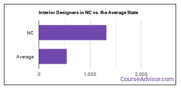 Interior Designers in NC vs. the Average State
