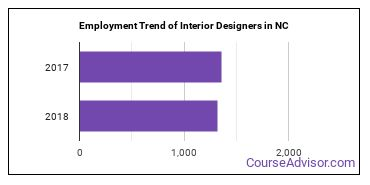 Interior Designers in NC Employment Trend