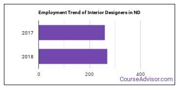 Interior Designers in ND Employment Trend