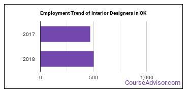Interior Designers in OK Employment Trend