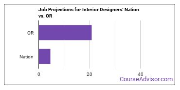 Job Projections for Interior Designers: Nation vs. OR