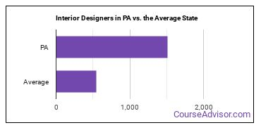 Interior Designers in PA vs. the Average State