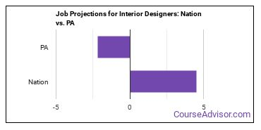 Job Projections for Interior Designers: Nation vs. PA